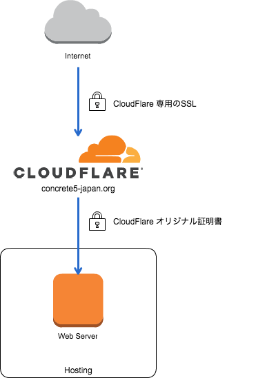 CloudFlare-SSL.png